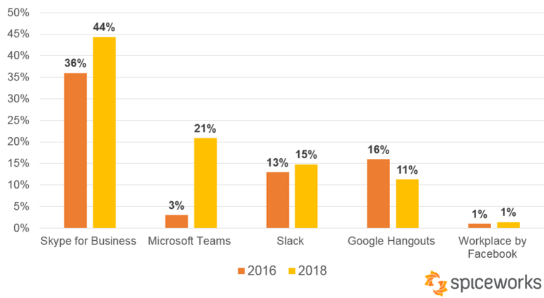 Microsoft Teams vs  Slack: The View in 2019 - Pi Digital Solutions